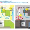 Контролируйте наличие тяги в дымоходе, вентканале и работу газового оборудования!